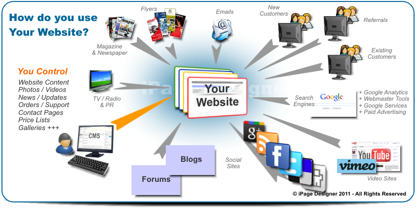 How do you use your website collage?